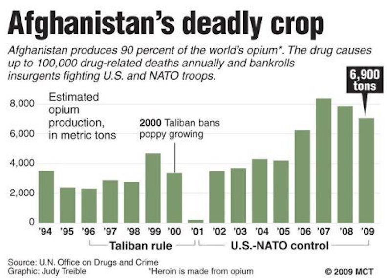 afghanistan.heroin