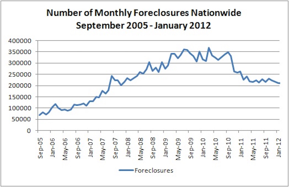 foreclosure.rates.2