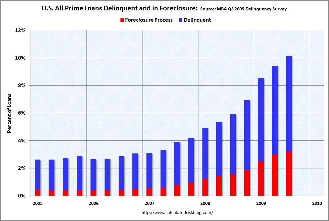foreclosure.rates