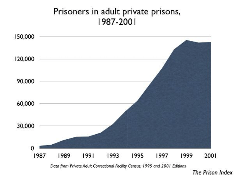 private.prisons.01