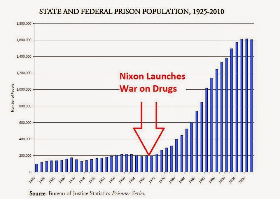 war.on.drugs.chart