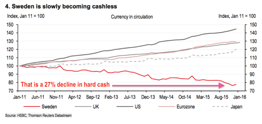 Sweden.Decline.In.Cash