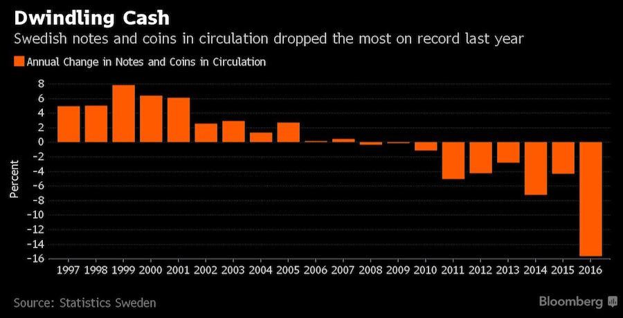 Sweden.Dwindling.Cash