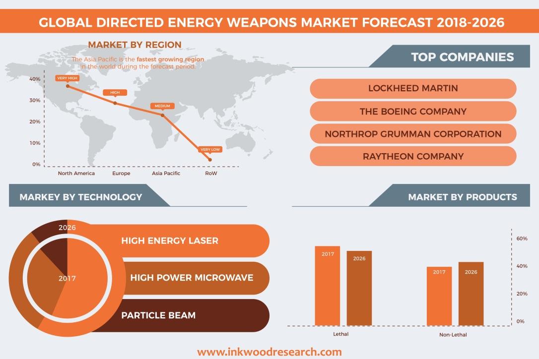 global.dew.market.forecast