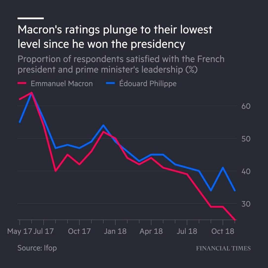 Macron Approval Ratings