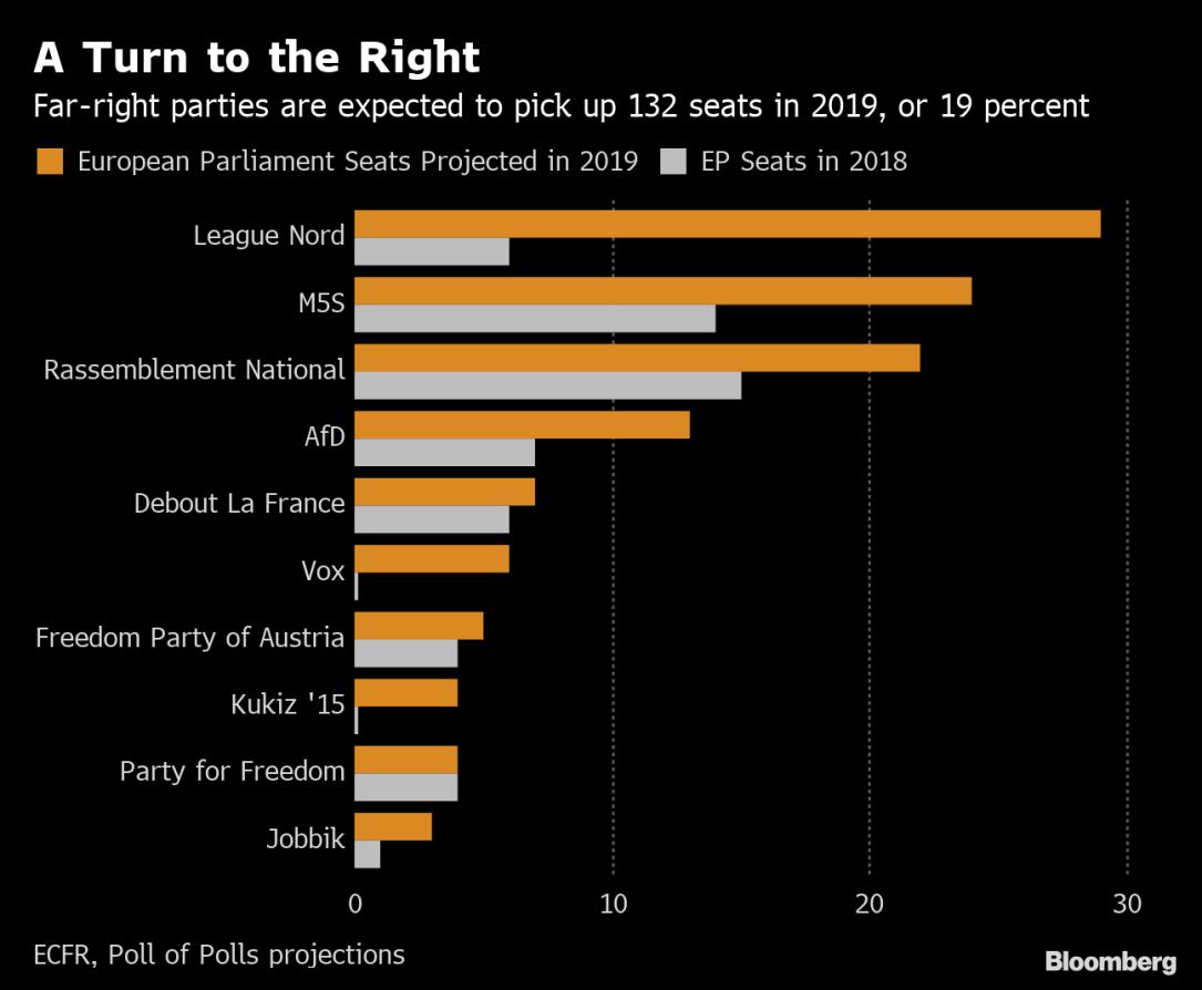 chart eu populist