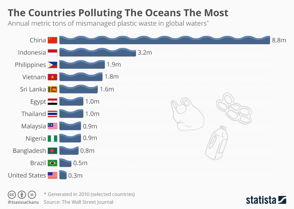 china pollutes ocean