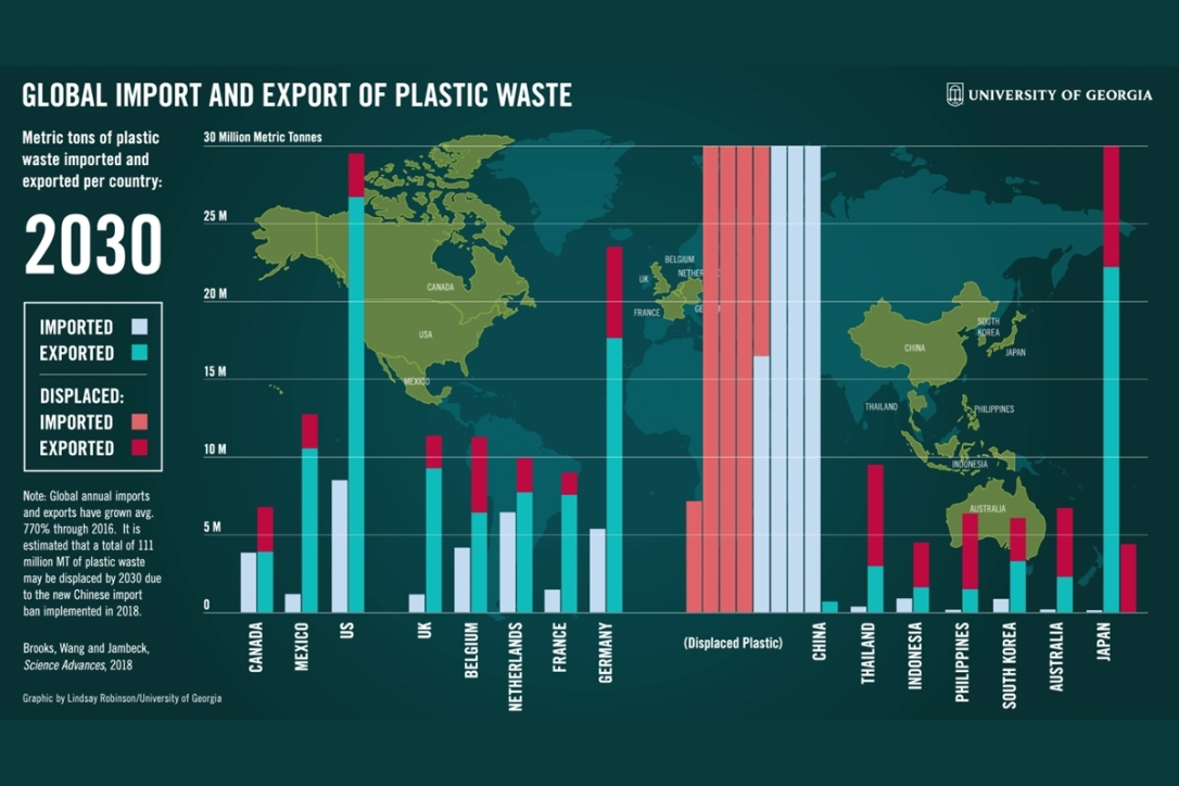 Global Import and Export of Plastic Waste