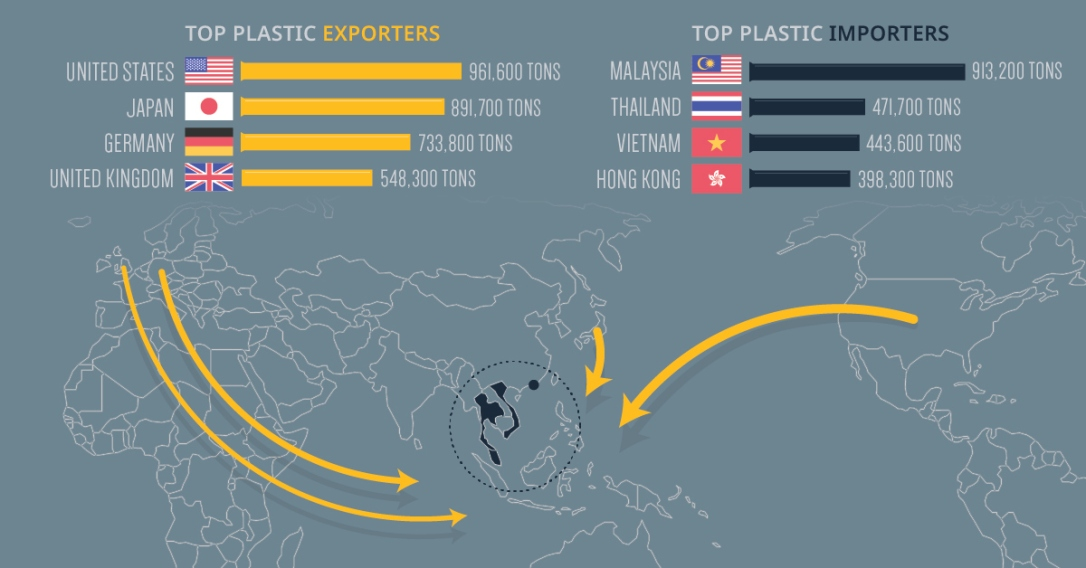 Plastic Bottles To Asia