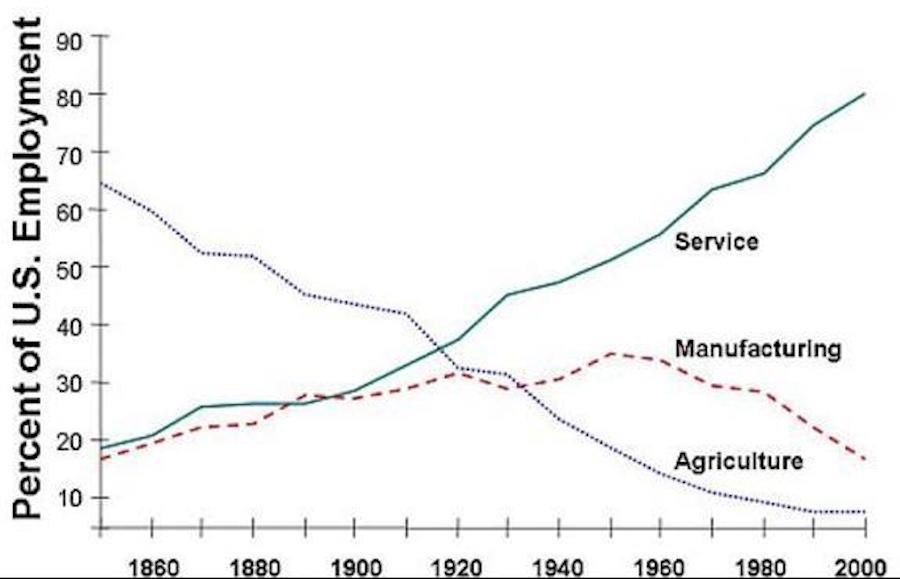 us employment statistics
