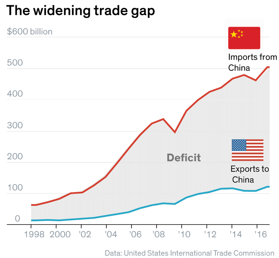 US Trade Balance With China