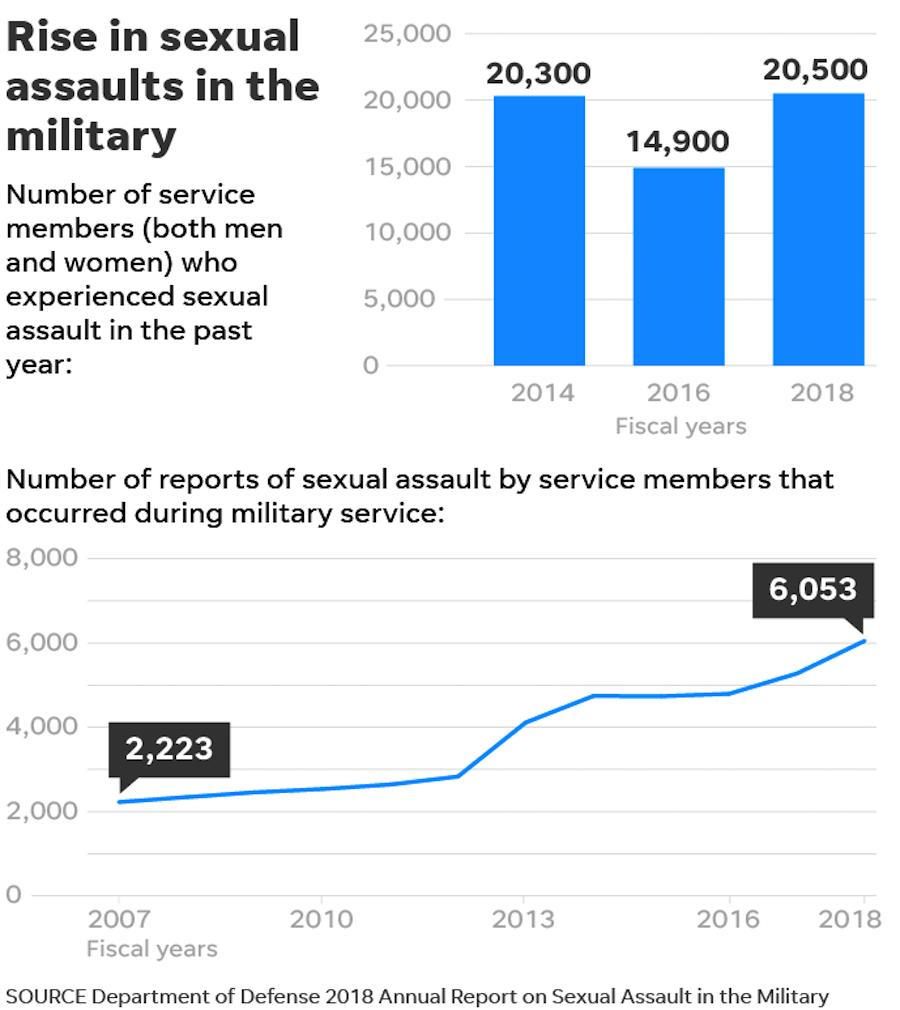 miltary rape statistics