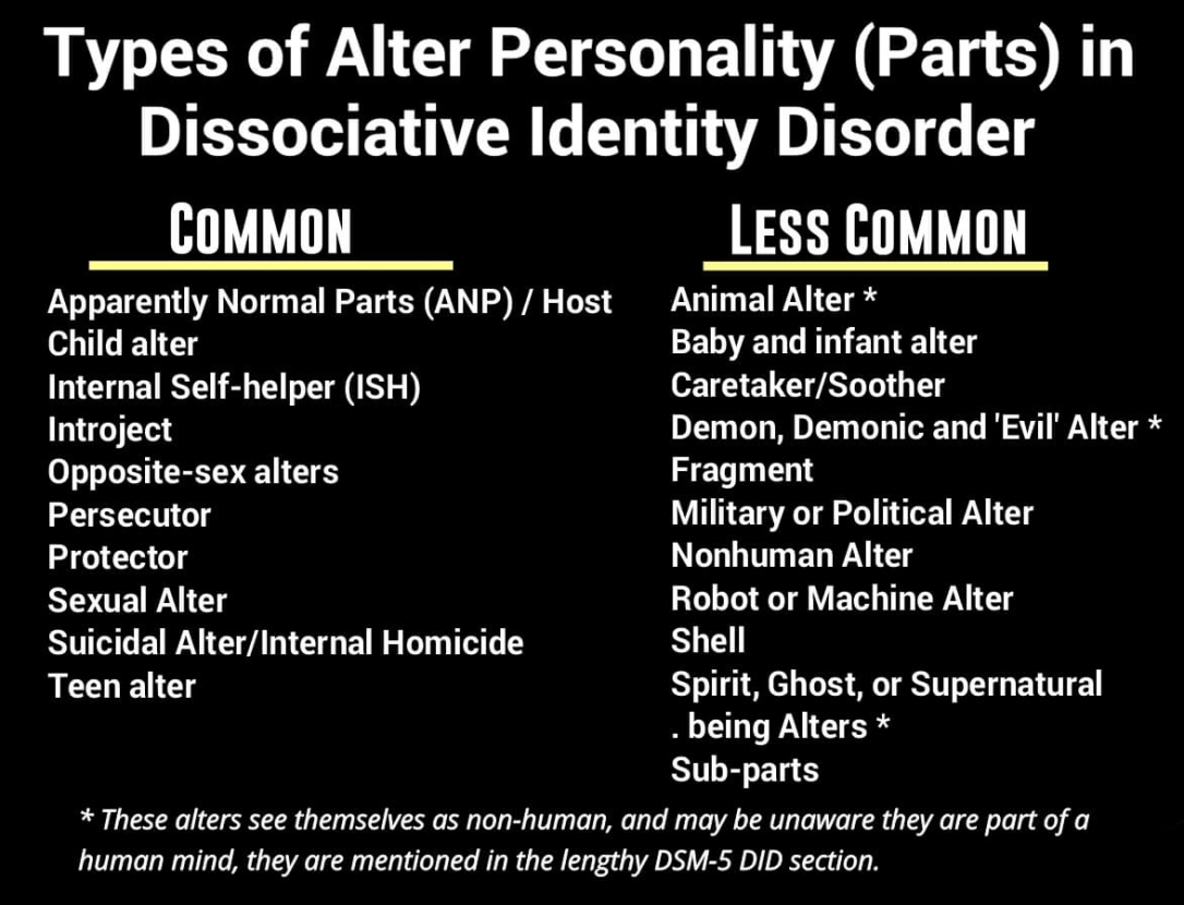 Types of Alter Personality (Parts) in Dissociative Identity Disorder