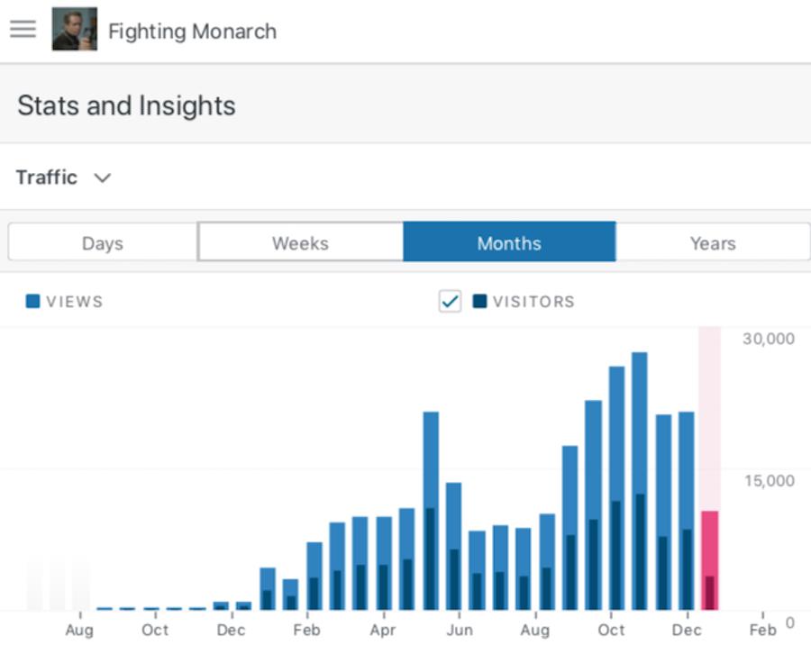 Fighting Monarch Statistics