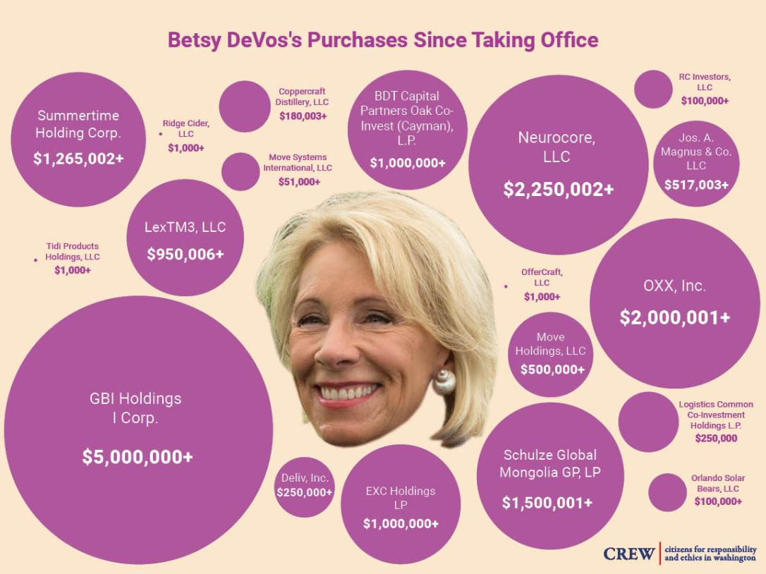 betsy devos purchases