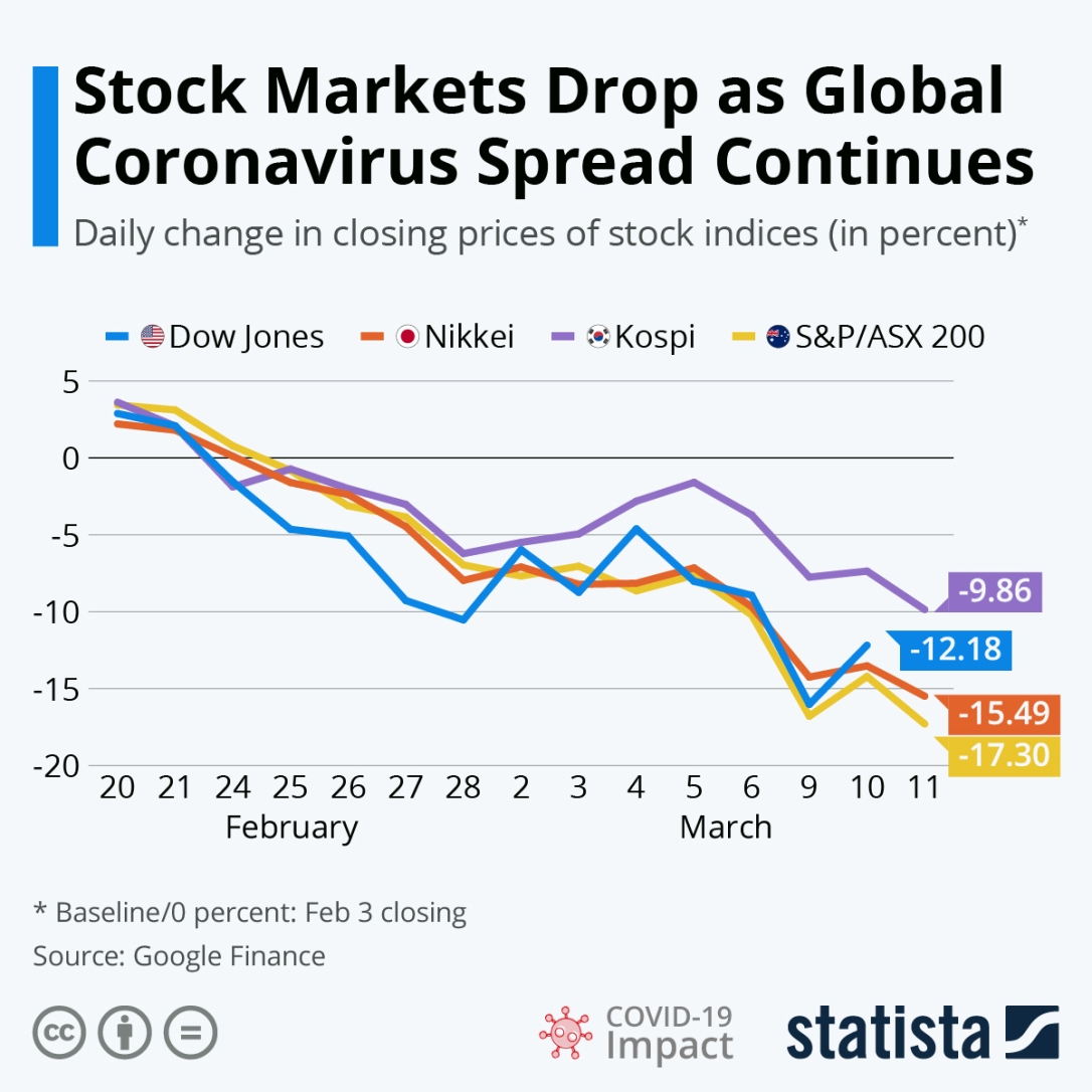 coronavirus stock market chart 2