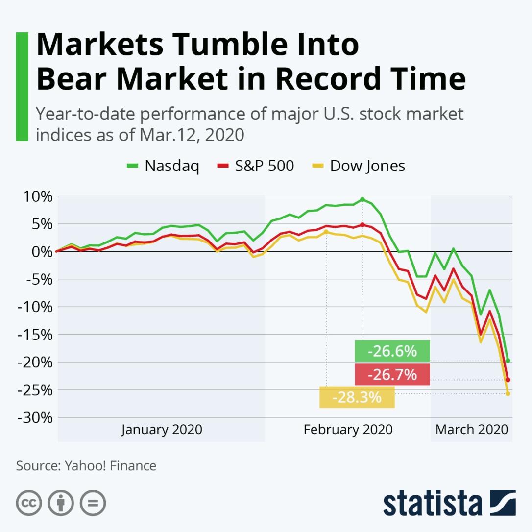 coronavirus stock market chart