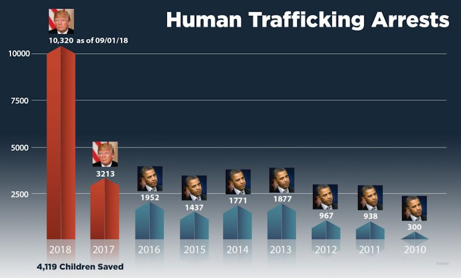 human trafficking trump v. obama