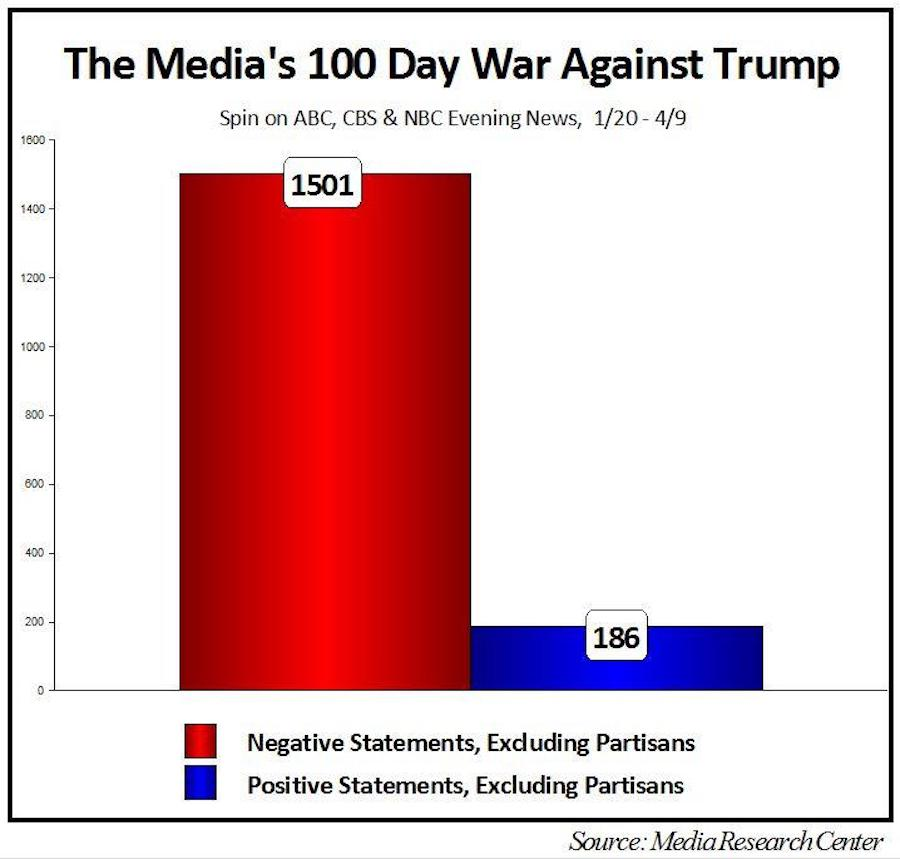 news bias against trump