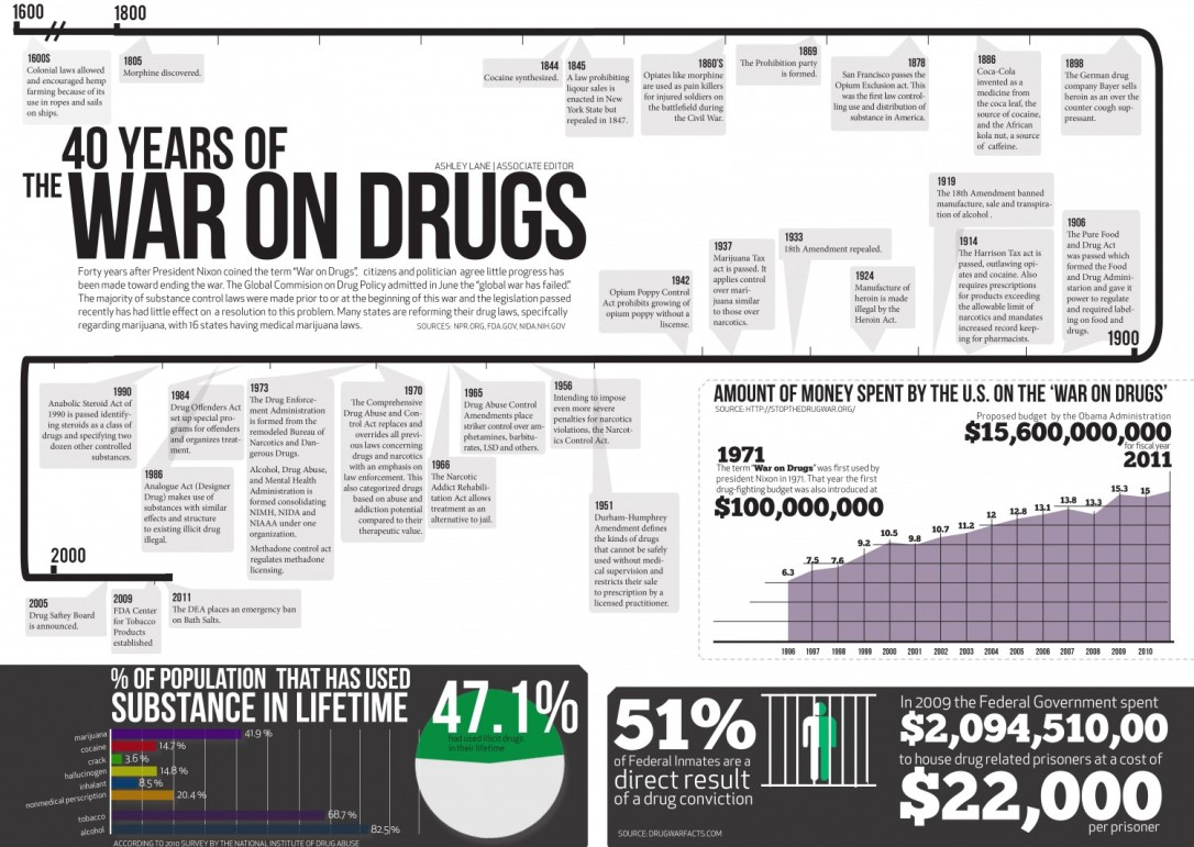 war on drugs stats