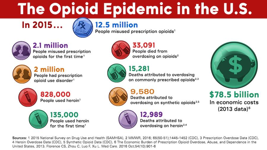 opioid info 2