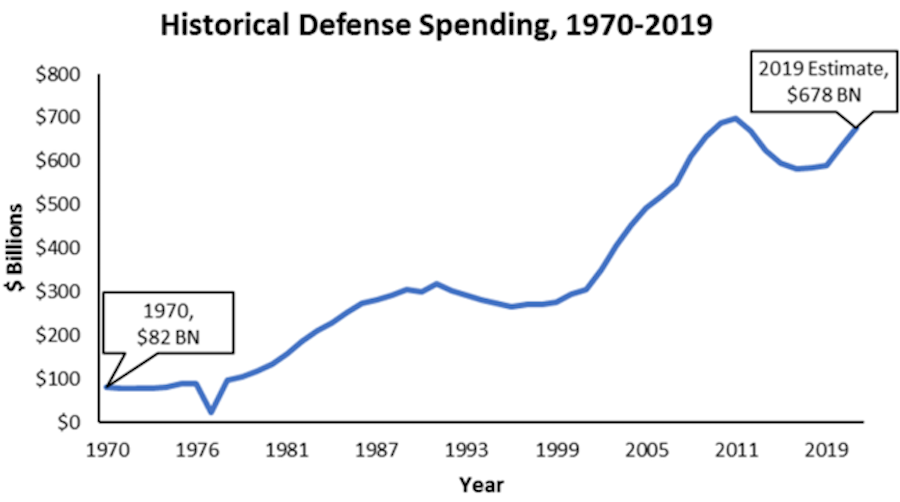 defense spending budget