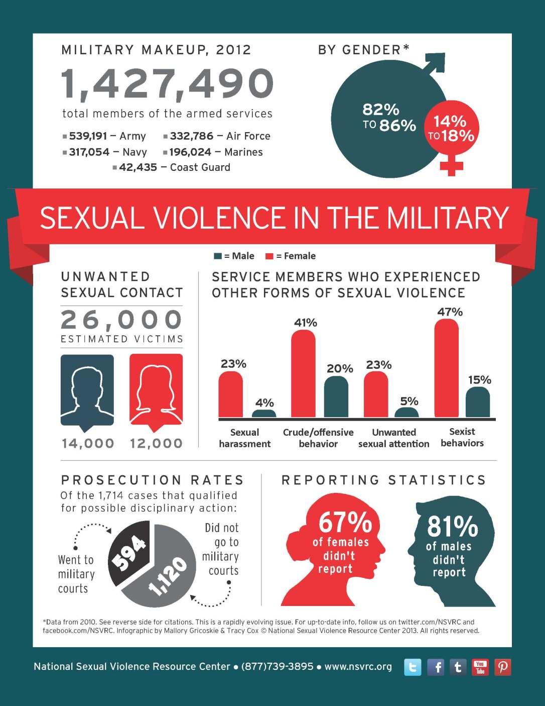 military rape infographic