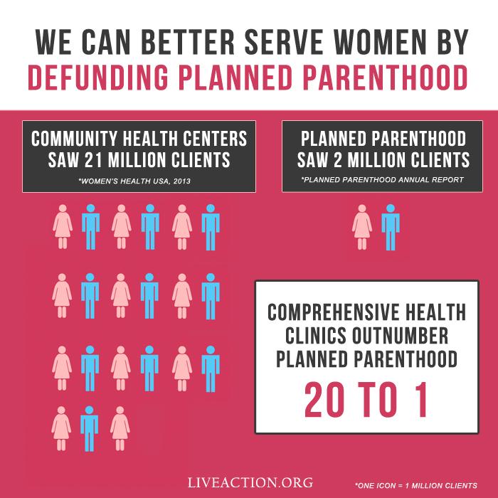 Planned Parenthood Clients 3