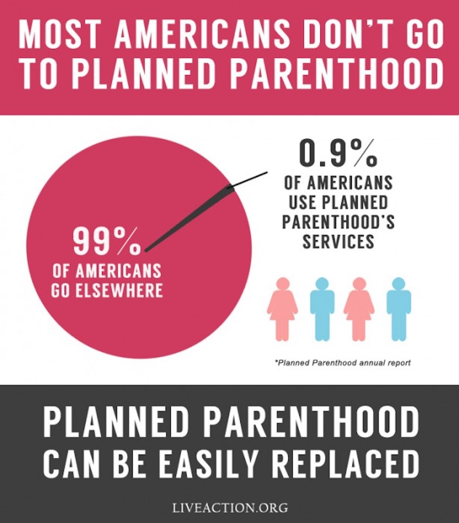 Planned Parenthood Customers