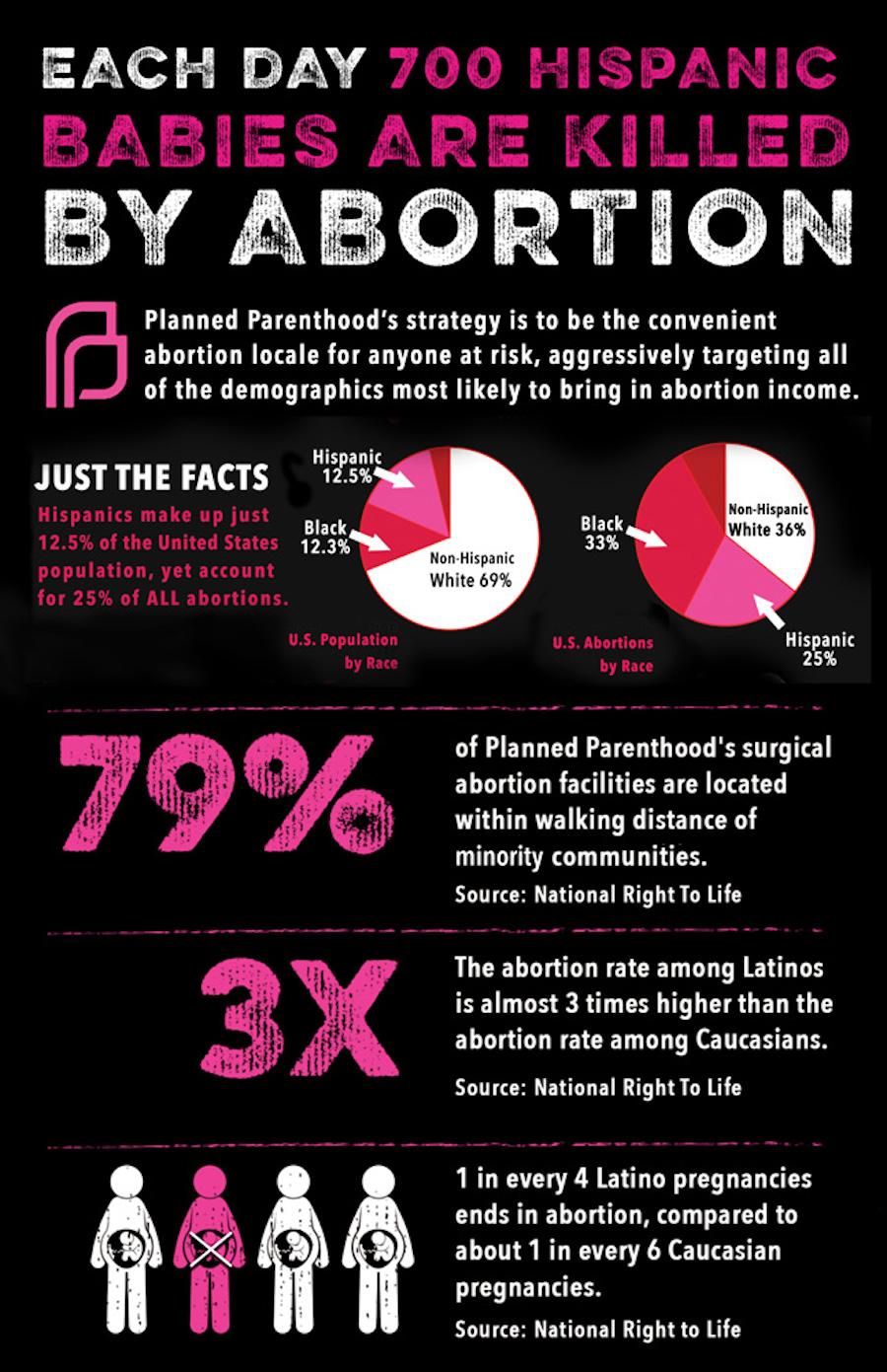 planned parenthood latino stats
