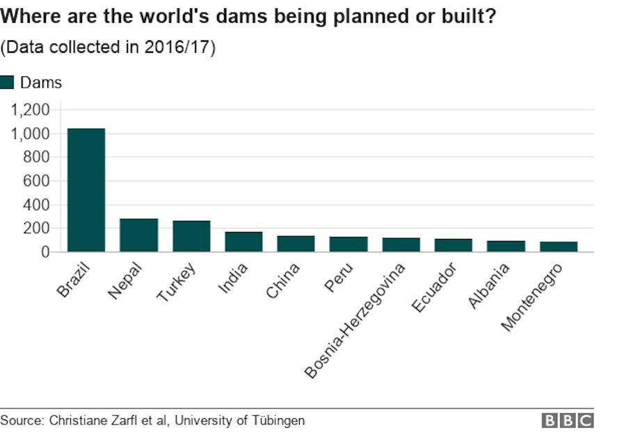 dams chart