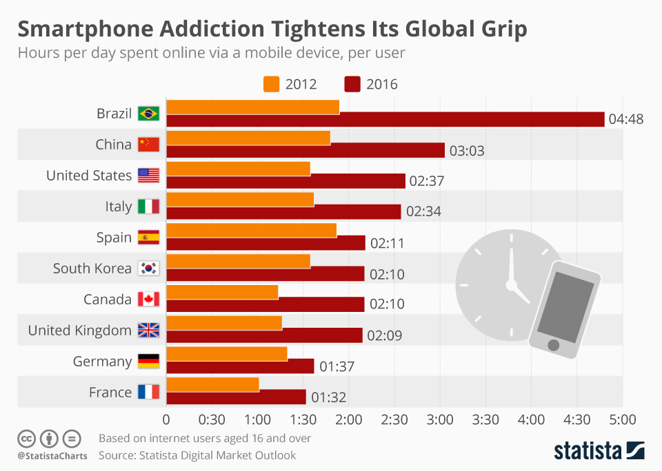smartphone addiction chart