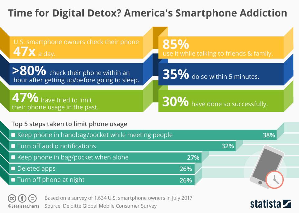 smartphone stats 2